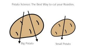 Diagram showing the best way to cut a potato for roasties